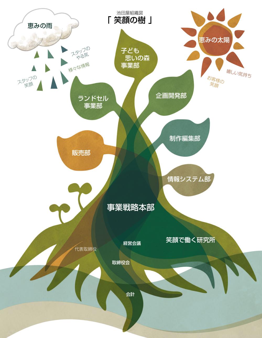 池田屋組織図笑顔の樹